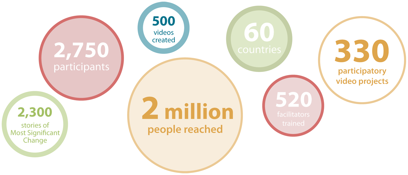 InsightShare Impacts statistics