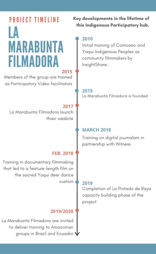A timeline infographic of the key developments in the history of La Marabunta Filmadora